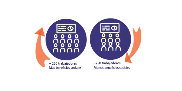 Los beneficios sociales más demandados por los trabajadores en España